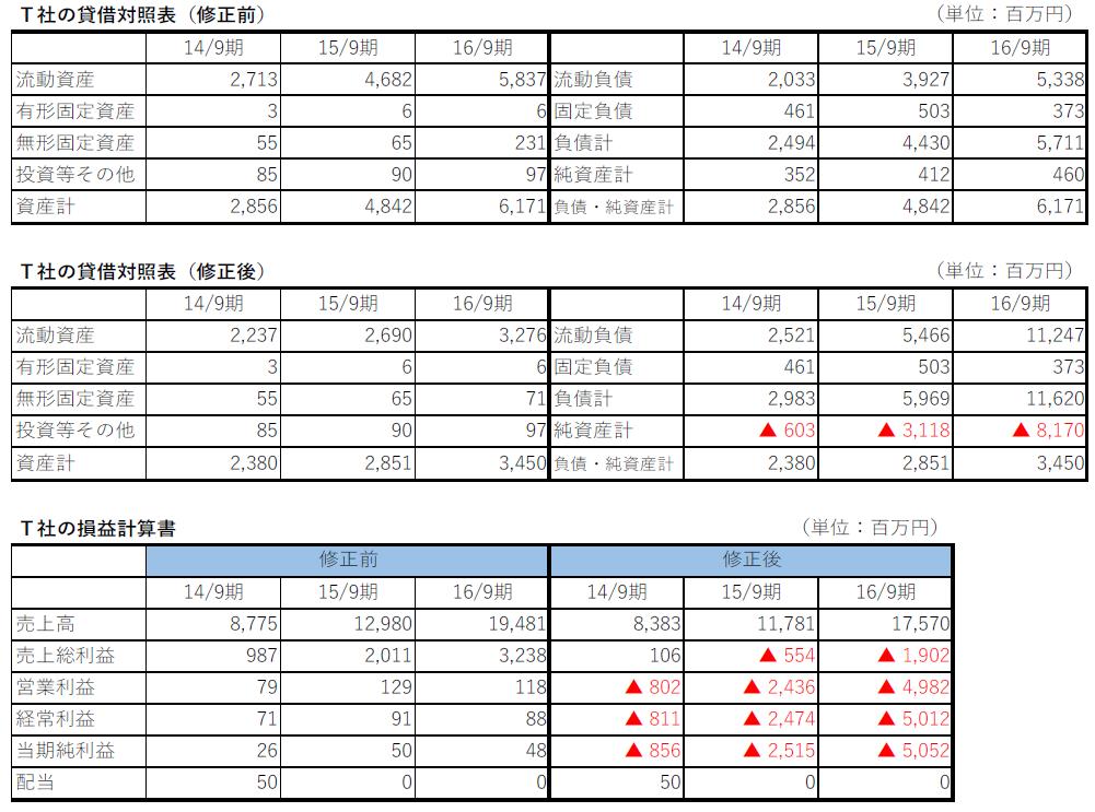T社の貸借対照表(修正前・修正後)、損益計算書